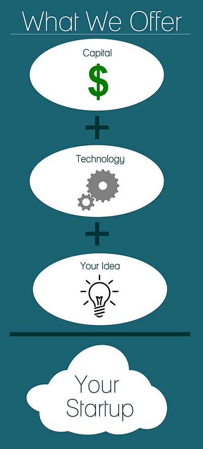 What we offer image: Capital plus technology plus your idea equals Your Startup